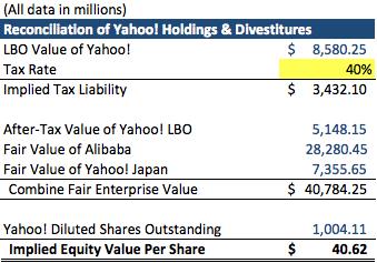 Yahoo's Core Is An Ideal LBO Target - Altaba, Inc  (NASDAQ