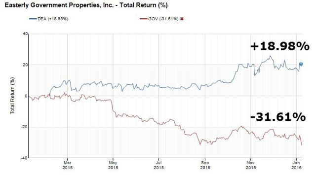 Easterly government properties inc ipo