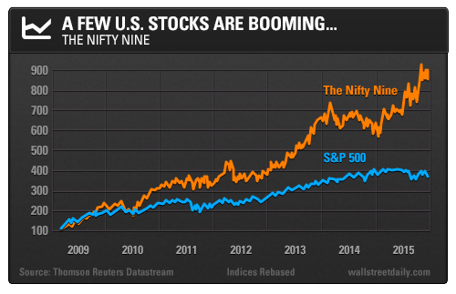 A Few U.S. Stocks Are Booming... The nifty nine
