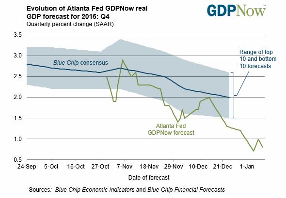 Evolution of Atlanta Fed GDPNow real GDP forecast