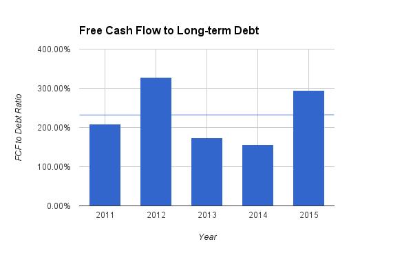 nike free cash flow
