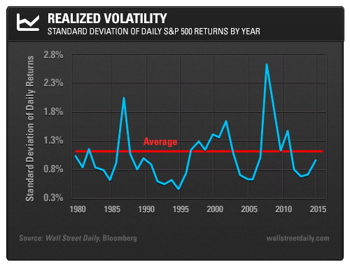 Realized Volatility: Standard deviation of daily S&P 500 Returns by Year
