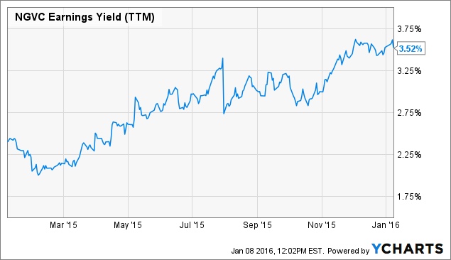NGVC Earnings Yield (<a href=