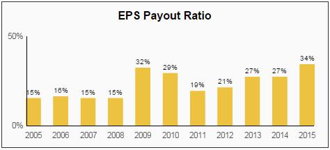 PH EPS Payout Ratio