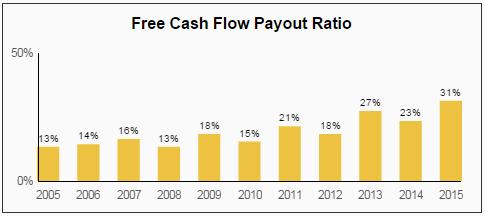 PH FCF Payout Ratio
