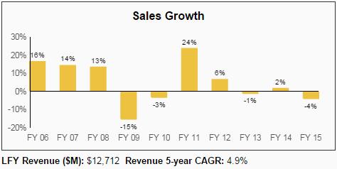 PH Sales Growth