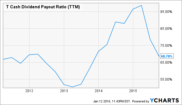 T Cash Dividend Payout Ratio Chart