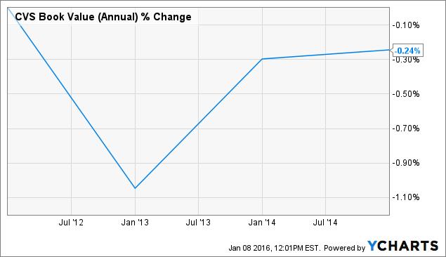 CVS Book Value (Annual) Chart