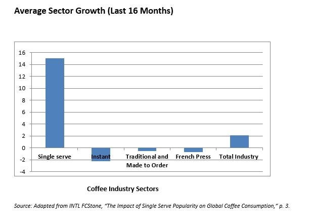 coffeesector