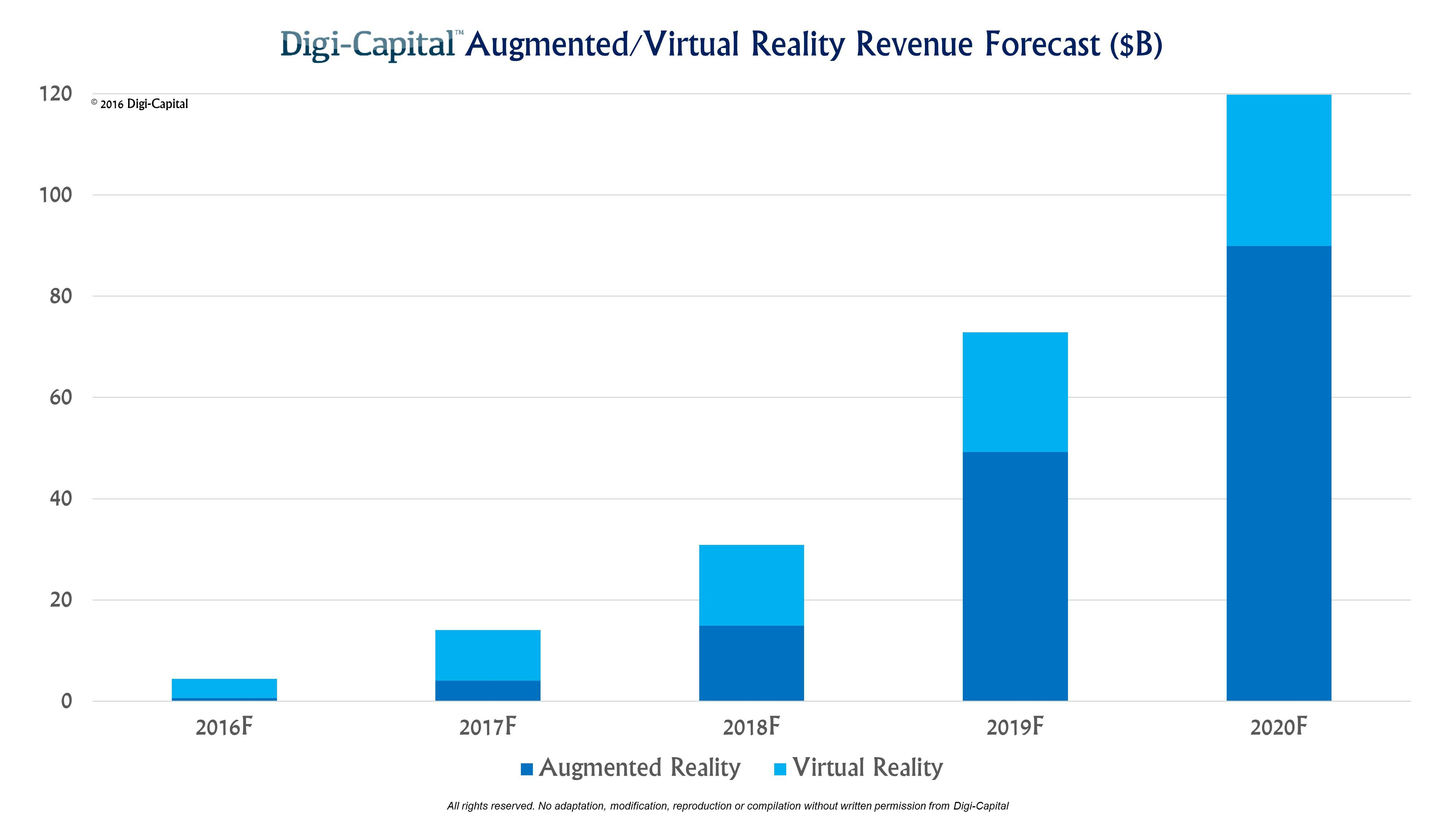 augmentedvirtual reality revenue forecast revised to hit 120 billion by 2020 seeking alpha