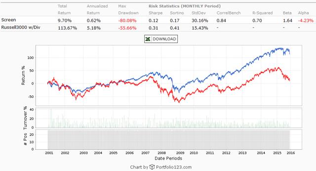 S&P 500 High Short Interest