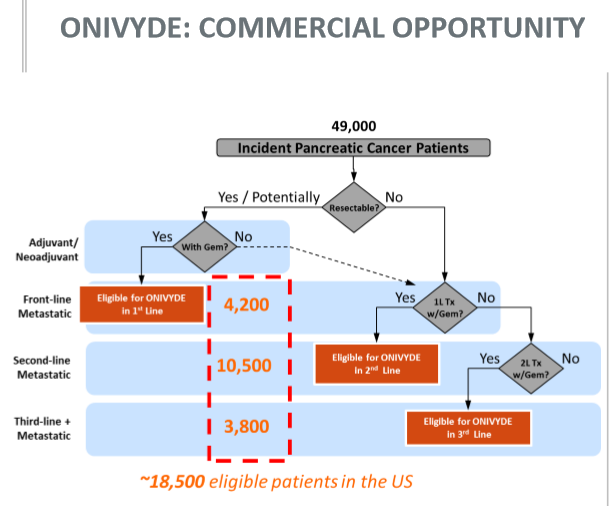Onivyde commercial opportunity