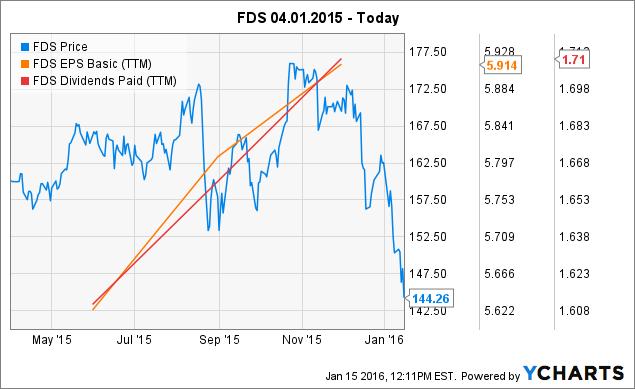 FDS Chart