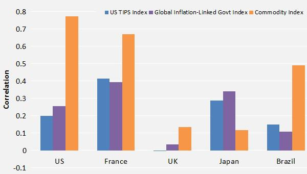 Commodities may offer global inflation protection across most markets