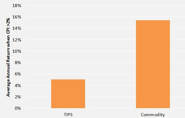 Commodity returns in excess of TIPS during periods of high inflation