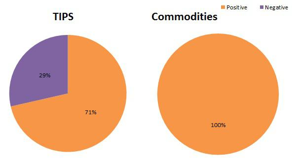 TIPS and commodities