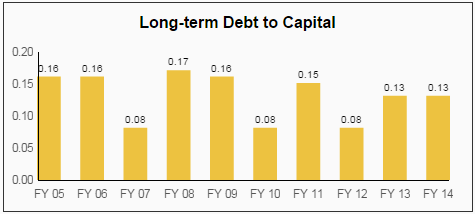 GPC Debt to Capital