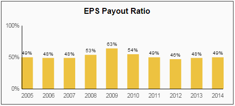 GPC EPS Payout Ratio
