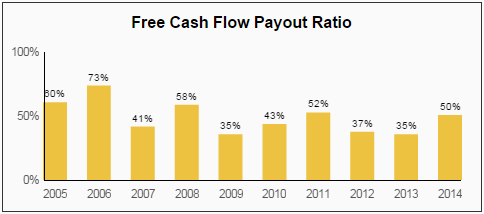 GPC FCF Payout Ratio