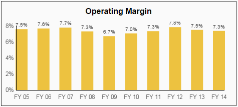 GPC Operating Margin