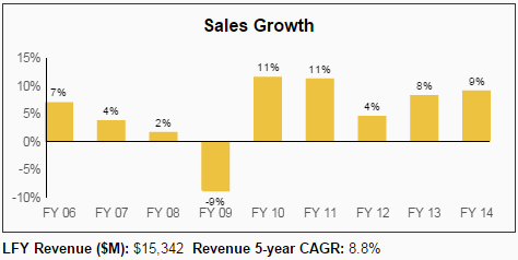 GPC Sales Growth