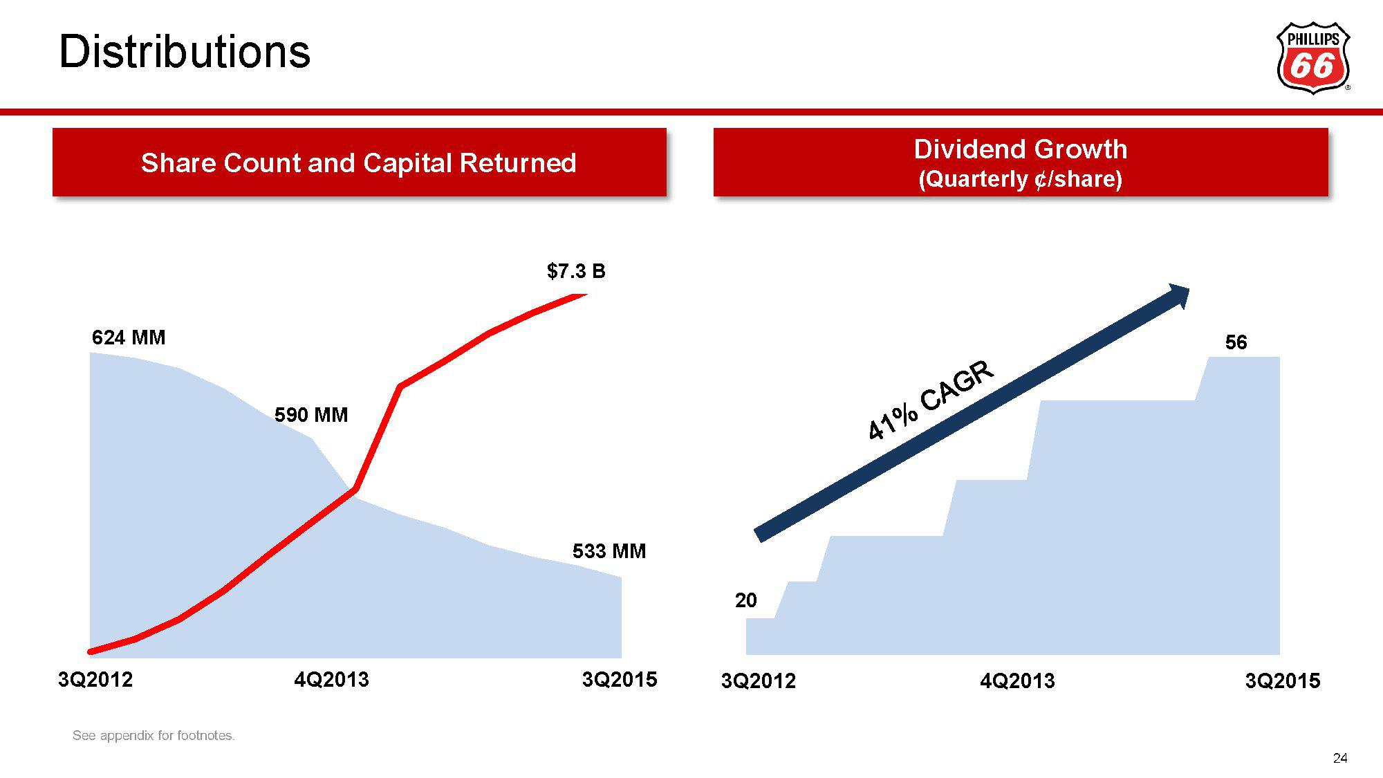 Phillips 66 Stock Quote The Sustainable Longterm Advantages Of Phillips 66  Phillips 66
