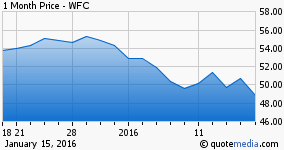 Wells Fargo Has Been the Best Performing Big Bank, but is Still Down Over 10 Percent