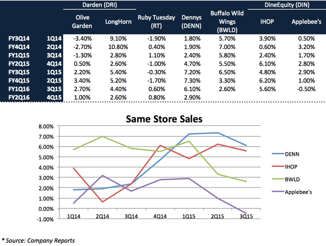 SSS Compared to Peers (Note: Darden (IHOP and LongHorn) and Ruby Tuesday operate on different fiscal year)