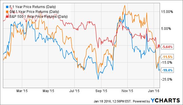 fords stock plunges despite biggest profit