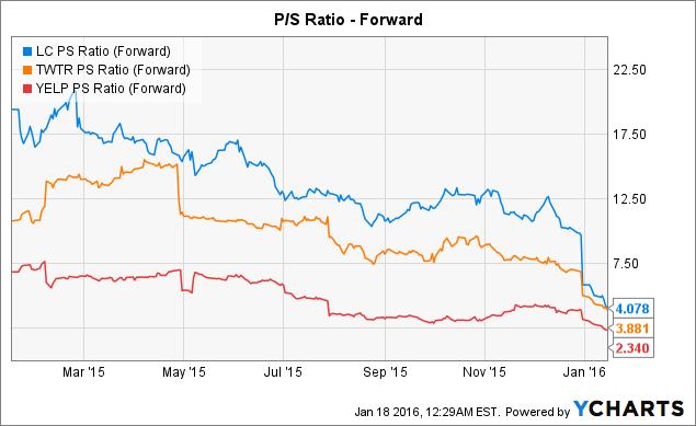 LC PS Ratio (Forward) Chart