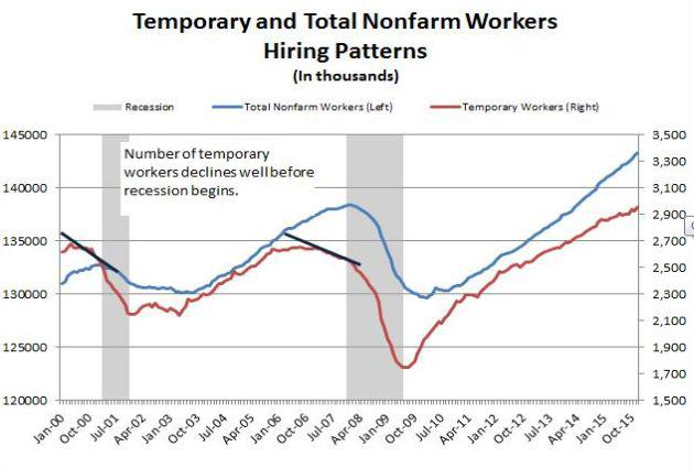 Temp workers