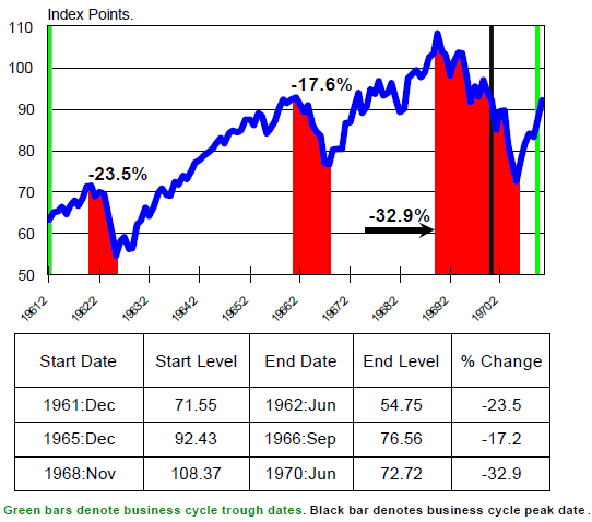 S&P 500 1961 to 1969