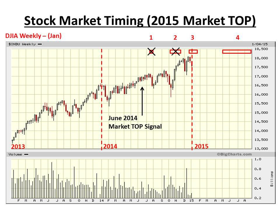 Us stock trading signals
