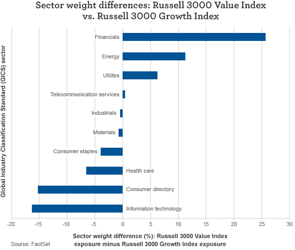 Sector weight differences: Value versus growth