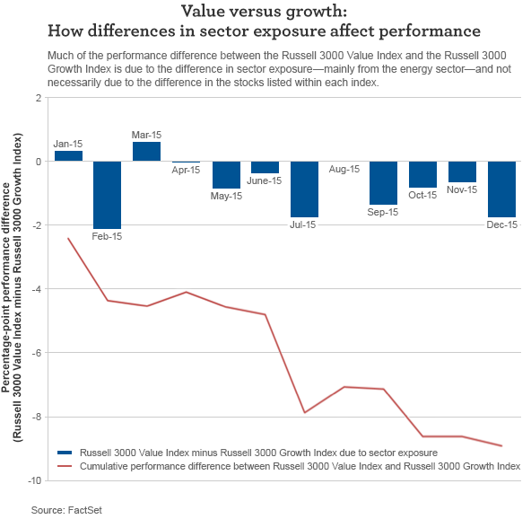 How differences in sector exposure affect performance