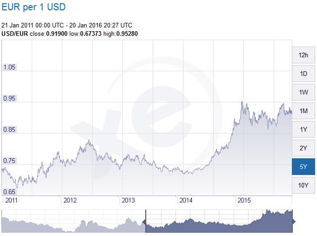 USD vs Euro 5 Year