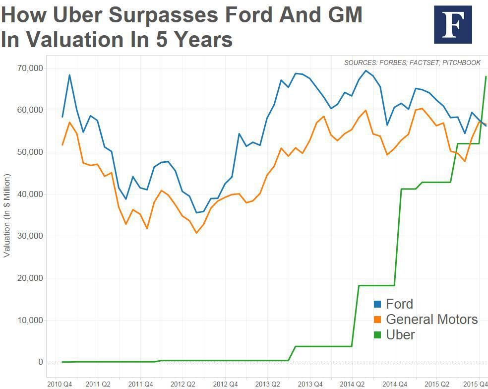 Uber Stock Quote Awesome 2016 Ipo Prospects Is Uber Ready To Ride The Stock Market  Uber