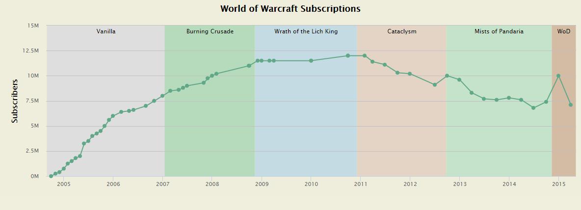 world of warcraft legion reinvigorating activision s most