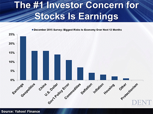investor concerns for stocks