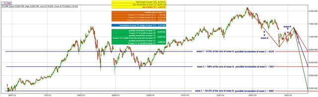 Elliot Wave Analysis on PSEi - 16 November 2015