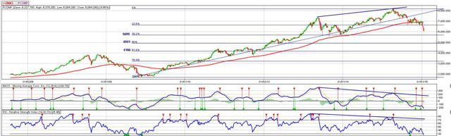 PSEi Weekly Chart - Fibonacci Retracement