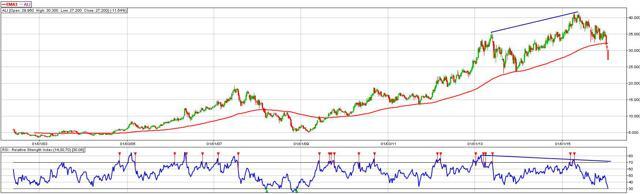 Ayala Land, Inc. (ticker: ALI) - Weekly Chart