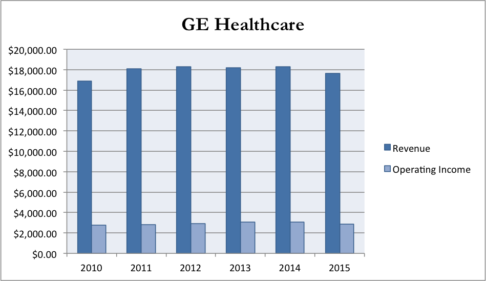 GE Healthcare: Go Big Or Go Home - General Electric Company