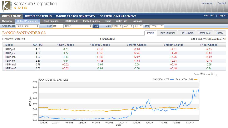 Banco Santander SA 1 Year Default Probability Drops 0.73% ...