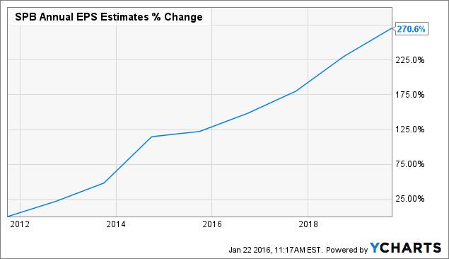 SPB Annual EPS Estimates Chart