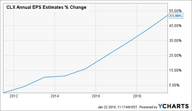CLX Annual EPS Estimates Chart