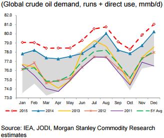 Crude Oil Seasonality