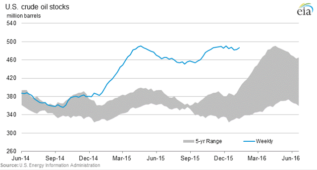 Crude Oil Stocks (US)