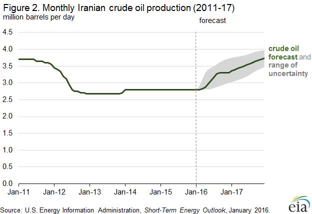 Iranian Crude Production