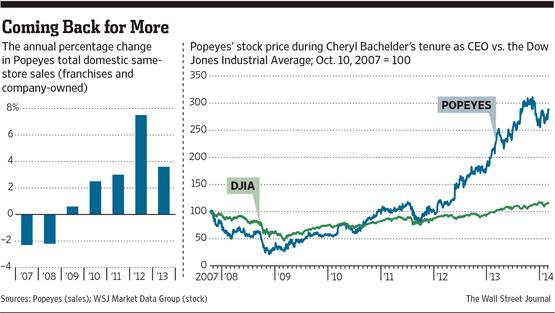 From WSJ